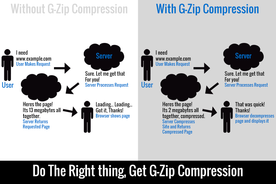 g zip compression results